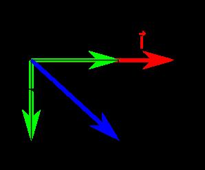 Représentation de Fresnel en utilisant les impédances. C'est à peu de choses près la figure précédente, on a juste  divisé chaque vecteur par $latex \omega C U_{cm}$