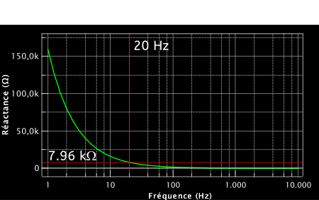 Évolution de la réactance d'un condensateur de 1uF en fonction de la fréquence. À 20 Hz, on trouve une réactance de 7,96 kohms.