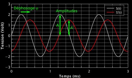 Représentation graphique des deux sinusoïdes, montrant amplitudes et déphasage. La courbe rouge est en retard sur la courbe blanche.
