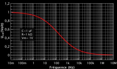 Évolution de  Ucm en fonction de la fréquence. Il tend vers 0 à haute fréquence, on a donc un filtre passe-bas.