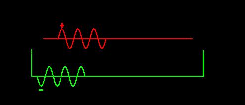 Fonctionnement d'un câble XLR.