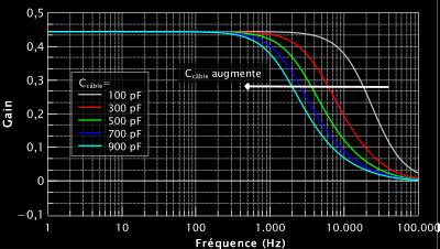 Simulation de l'effet de la longueur du câble sur la forme du gain en fonction de la fréquence. Plus le câble est long, plus sa capacité augmente et plus les aigus sont coupés.