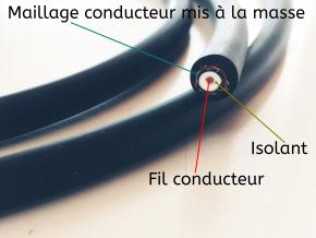 Section d'un câble, montrant le fil conducteur, la maille conductrice et l'isolant qui les sépare. Le tout forme un condensateur cylindrique.