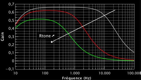 Simulation de la partie filtre (section bleue du circuit).