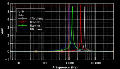 Ré-création DIY #1 : Gargletron / courbe de gain de l'amplificateur opérationnel 2