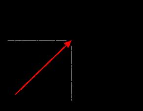 Le nombre complexe z peut être défini par deux coordonnés a et b, ou par une distance et un angle.