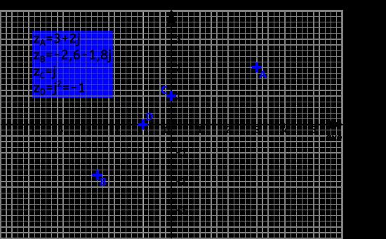 Représentation de quelques nombres complexes