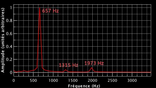 Spectre correspondant au signal de guitare mesuré plus haut. L'amplitude est en unités aribtraires car le pic de plus grande amplitude a été normalisé à 1.