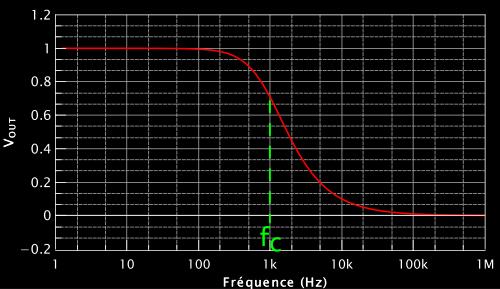 Évolution gain-fréquence d'un filtre passe-bas d'un circuit RC passif.