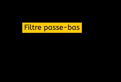 Graph gain-fréquence d'un filtre passe-bas dans le cas idéal.