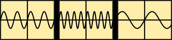 Représentation de 3 signaux de même amplitude et de fréquence différente.