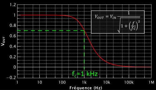 Allure de la courbe correspondant à l'équation qu'on a trouvé pour $V_{OUT}$.