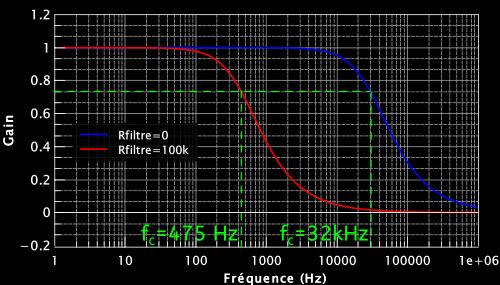 Gain - fréquence du circuit de tonalité de la RAT.