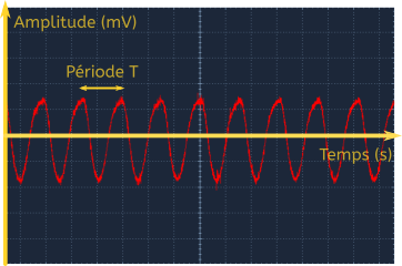 Amplitude d'un signal de guitare électrique en fonction du temps mesuré avec un oscilloscope.