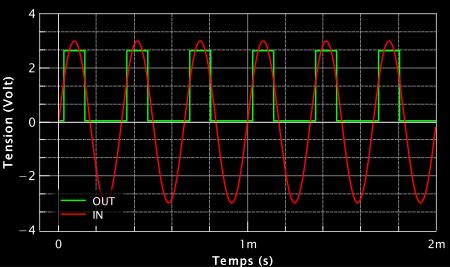 Résultat de la simulation sur la 1ère porte. La courbe rouge est le signal qu'on envoie dans l'entrée de la porte logique. La courbe verte est la sortie de la porte.