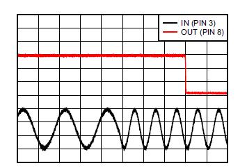 La sortie du LMC567 au niveau de la broche nº8 change d'état en fonction de la fréquence et de la phase du signal d'entrée (d'après [4])