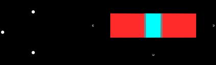 Symbole d'un transistor bipolaire de type NPN. Ses électrodes sont l'émetteur (E), la base (B) et le collecteur (C). La structure interne est représentée à droite.