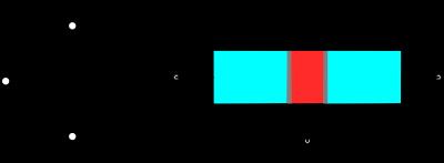 Symbole d'un transistor bipolaire de type PNP. La structure interne et les électrodes sont représentées à droite.