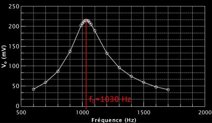 Mesure de la tension de sortie en fonction de la fréquence de la tension d'entrée pour un circuit RLC série.