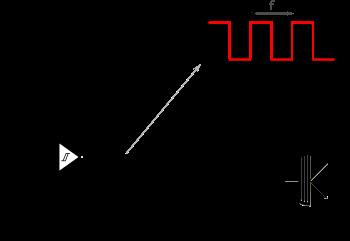 LFO utilisé dans le PWM.