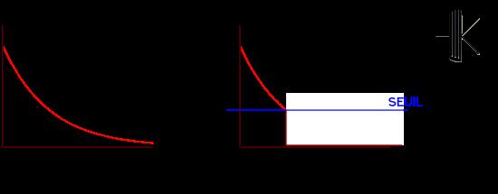 Action du Noise Gate sur la décroissance naturelle du signal de guitare.