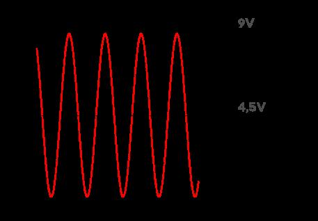 Oscillation maximale permise pour une tension fournie de 9V. L'oscillation doit se faire au milieu, soit à 4,5V.