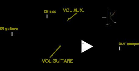 Schéma électrique sur lequel je m'appuie pour expliquer comment fabriquer un mini ampli guitare avec prise casque.